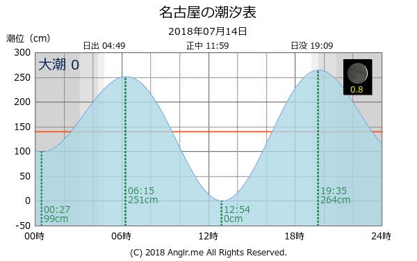 グラフ 潮汐 表 タイド