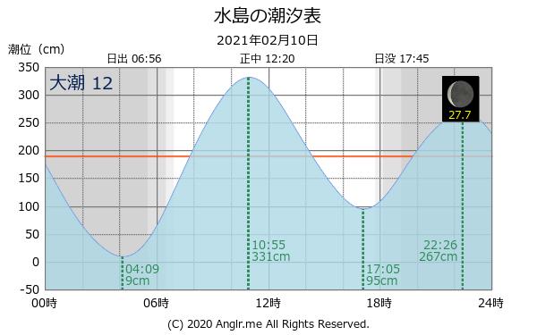 タイド 潮汐 グラフ 表