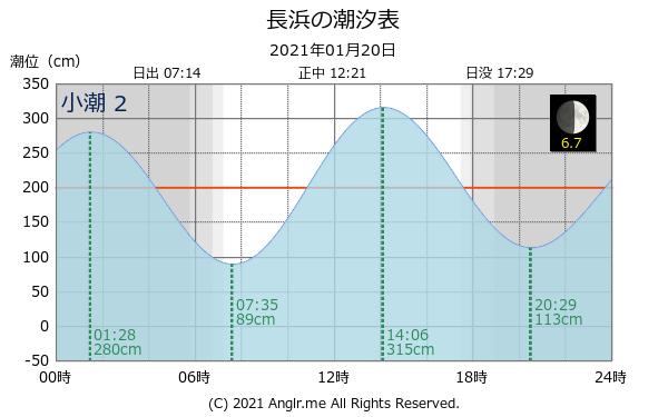 広島 潮見 表