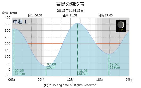 ... タイドグラフ(2015/11/15) - Anglr