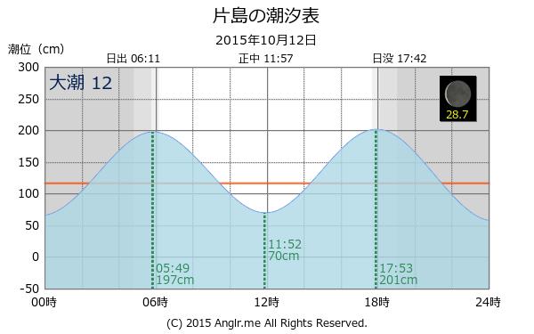... タイドグラフ(2015/10/12) - Anglr : 月齢表 2015 : すべての講義