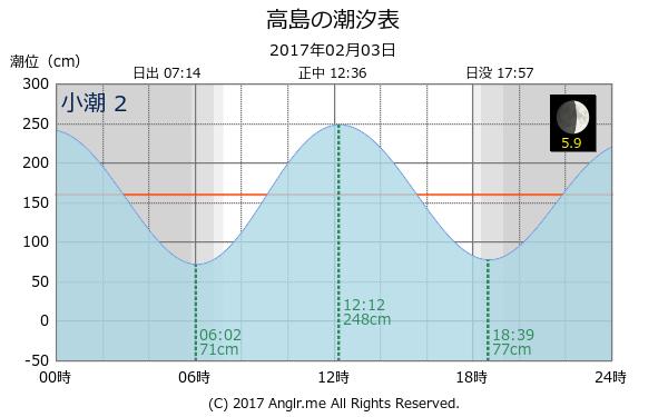 長崎県長崎市 高島のタイドグラフ(2017/02/03)