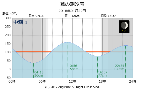 大分県 葛のタイドグラフ